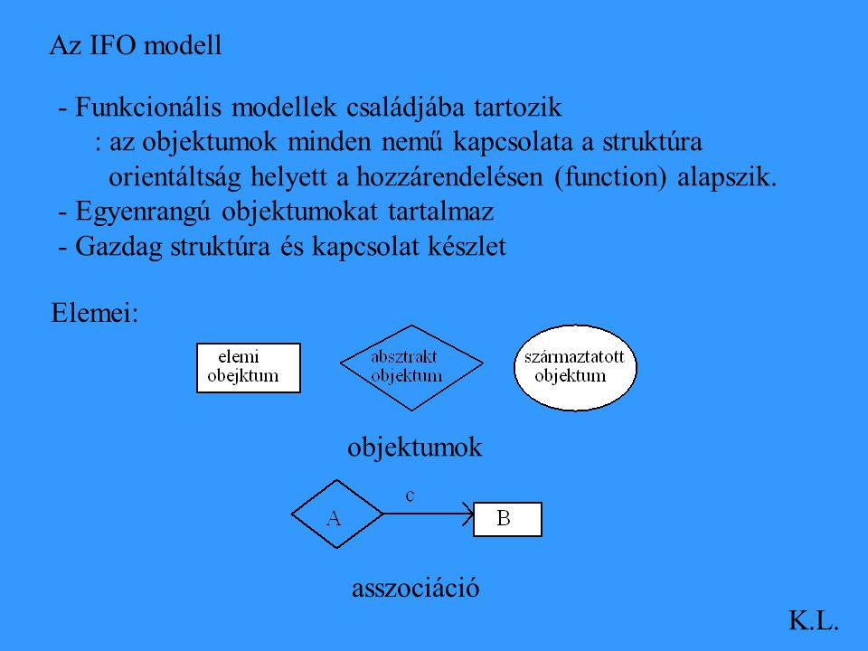 Az IFO modell - Funkcionális modellek családjába tartozik. : az objektumok minden nemű kapcsolata a struktúra.
