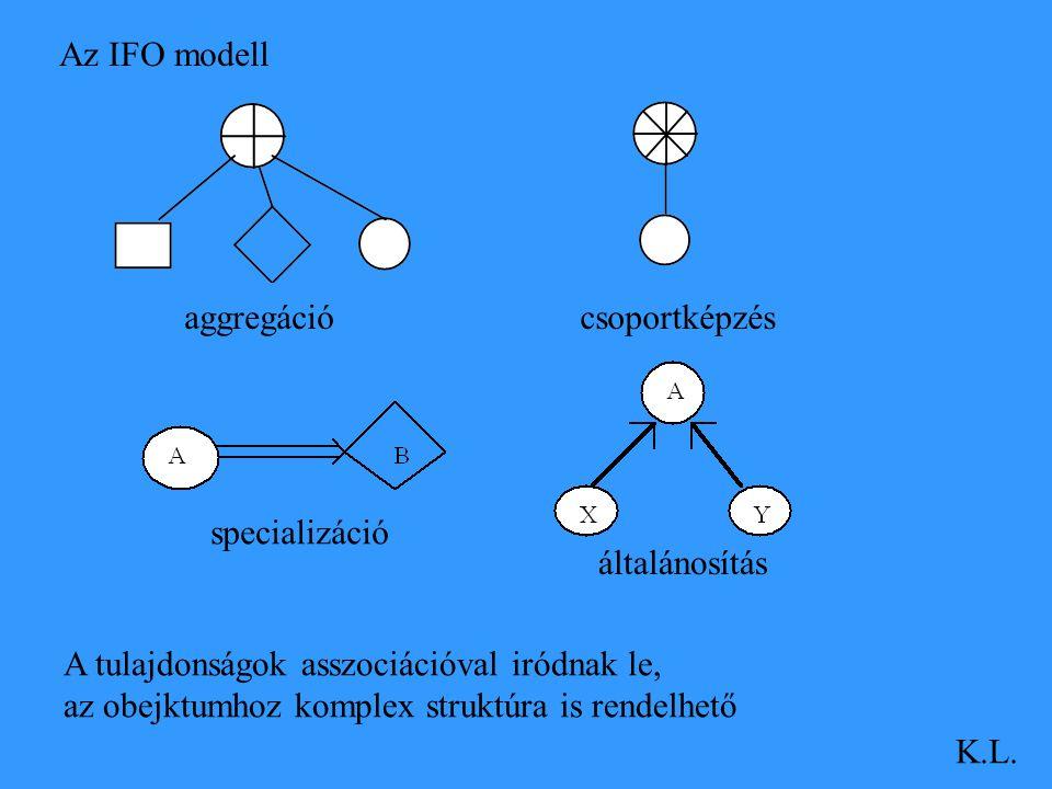 Az IFO modell aggregáció. csoportképzés. specializáció. általánosítás. A tulajdonságok asszociációval iródnak le,