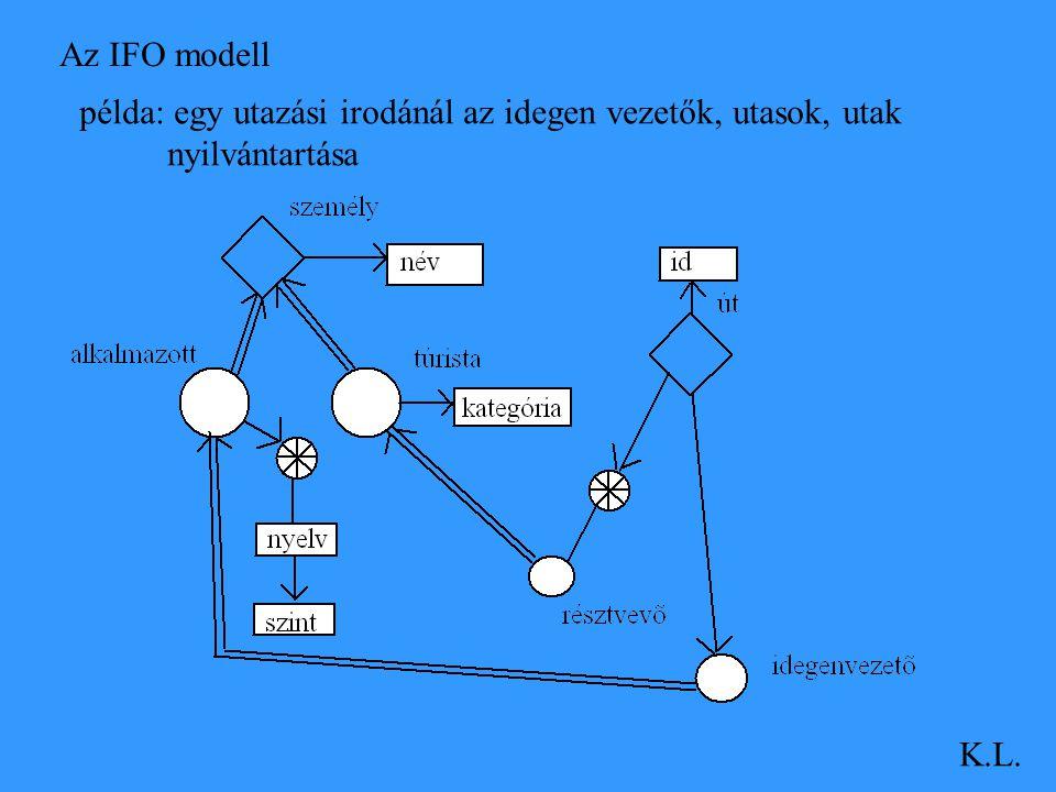 Az IFO modell példa: egy utazási irodánál az idegen vezetők, utasok, utak nyilvántartása K.L.