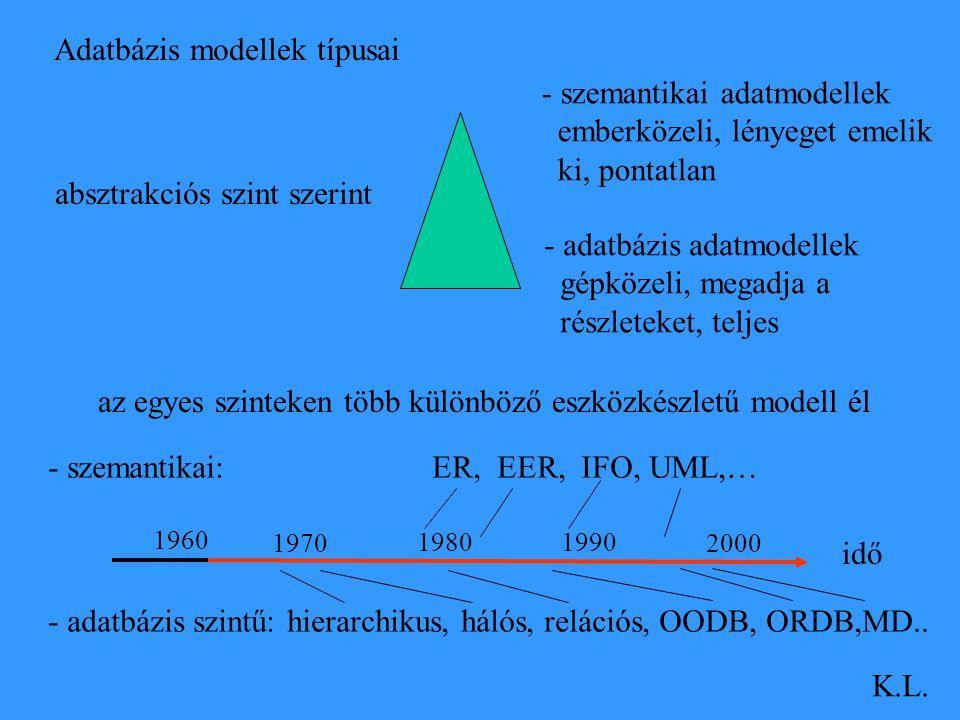 Adatbázis modellek típusai - szemantikai adatmodellek