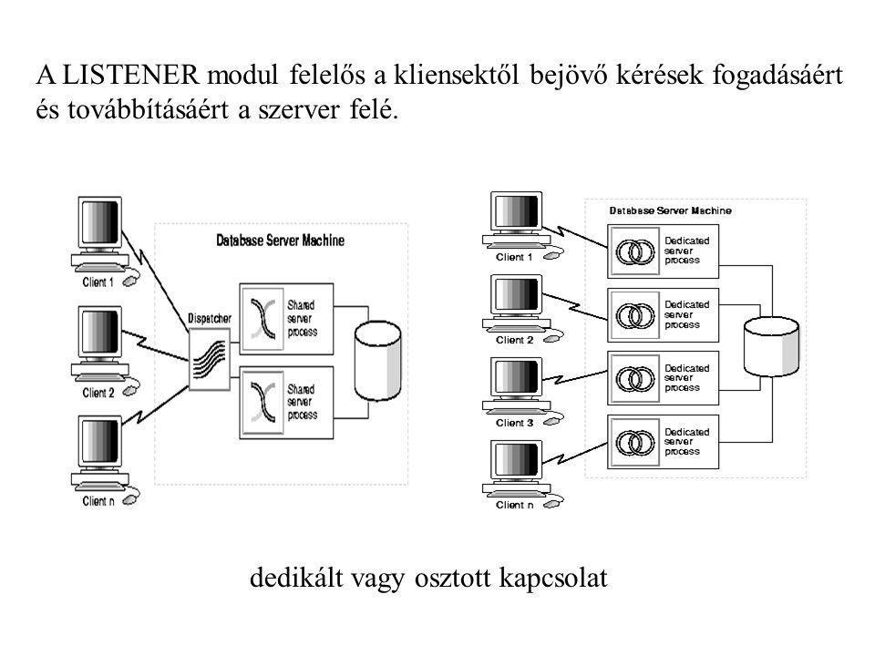 A LISTENER modul felelős a kliensektől bejövő kérések fogadásáért