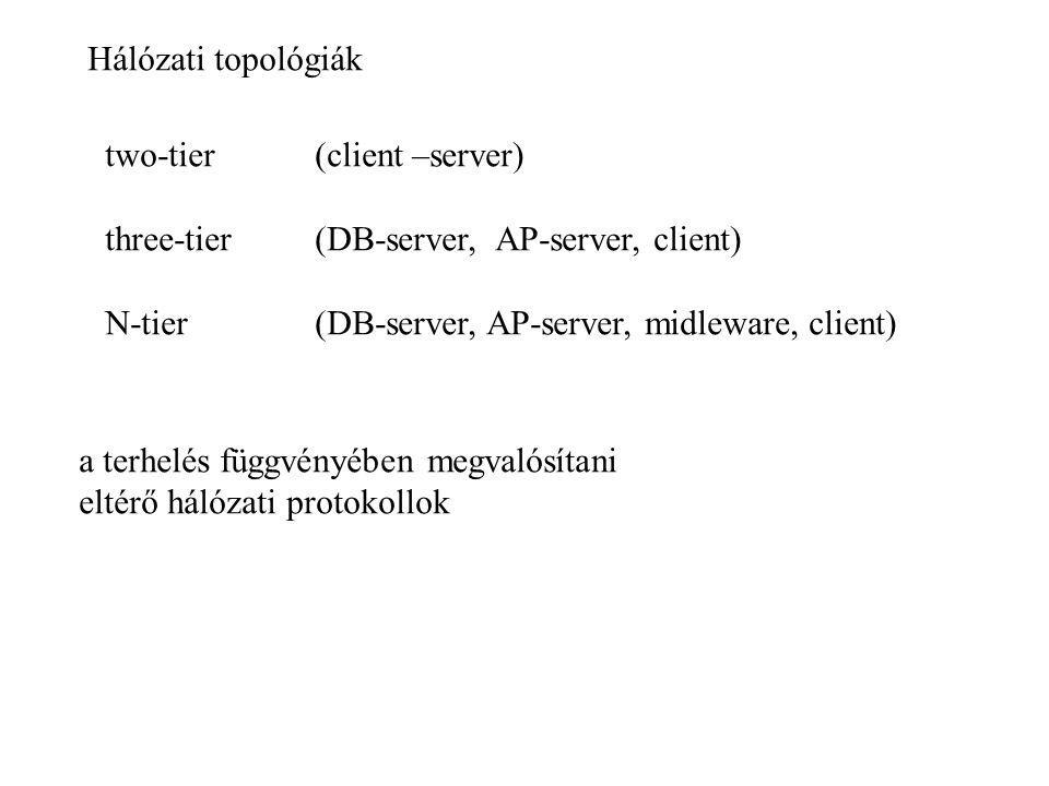 Hálózati topológiák two-tier (client –server) three-tier (DB-server, AP-server, client) N-tier (DB-server, AP-server, midleware, client)