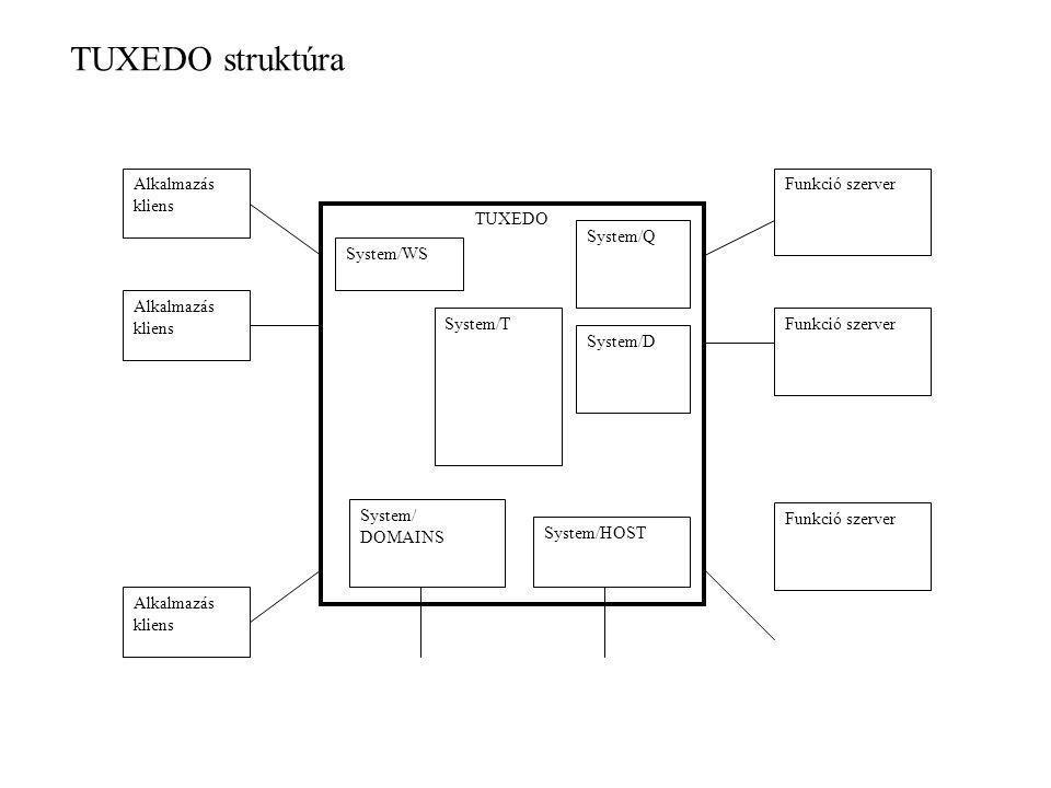 TUXEDO struktúra TUXEDO Alkalmazás kliens Funkció szerver System/T