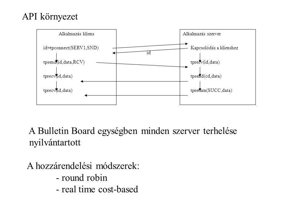 A Bulletin Board egységben minden szerver terhelése nyilvántartott