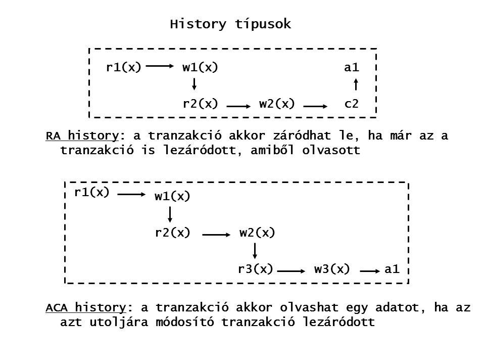 History típusok r1(x) w1(x) a1 r2(x) w2(x) c2