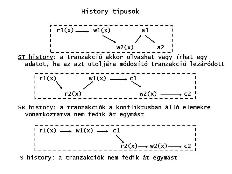 History típusok r1(x) w1(x) a1 w2(x) a2