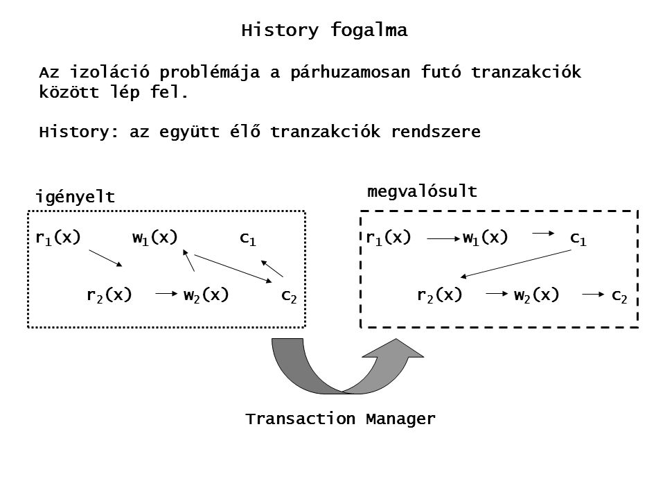History fogalma Az izoláció problémája a párhuzamosan futó tranzakciók