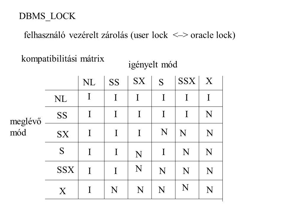 DBMS_LOCK felhasználó vezérelt zárolás (user lock <–> oracle lock) kompatibilitási mátrix. igényelt mód.