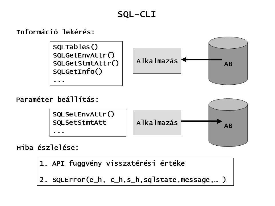 SQL-CLI Információ lekérés: SQLTables() SQLGetEnvAttr() AB
