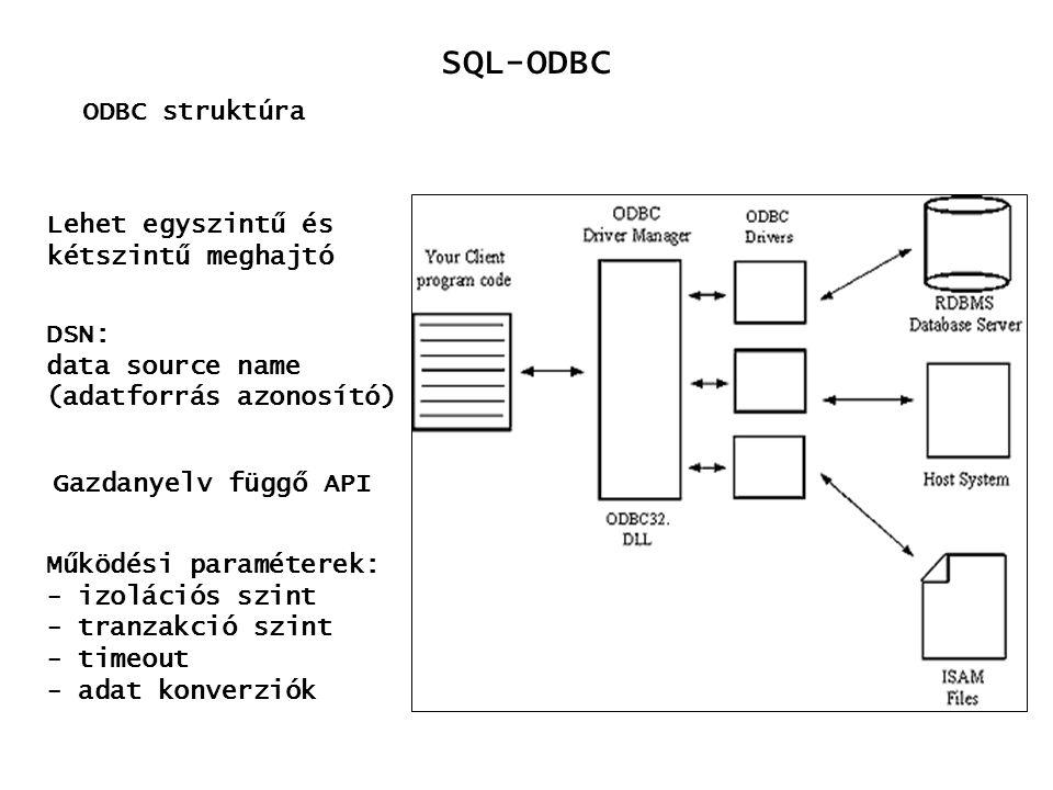 SQL-ODBC ODBC struktúra Lehet egyszintű és kétszintű meghajtó DSN: