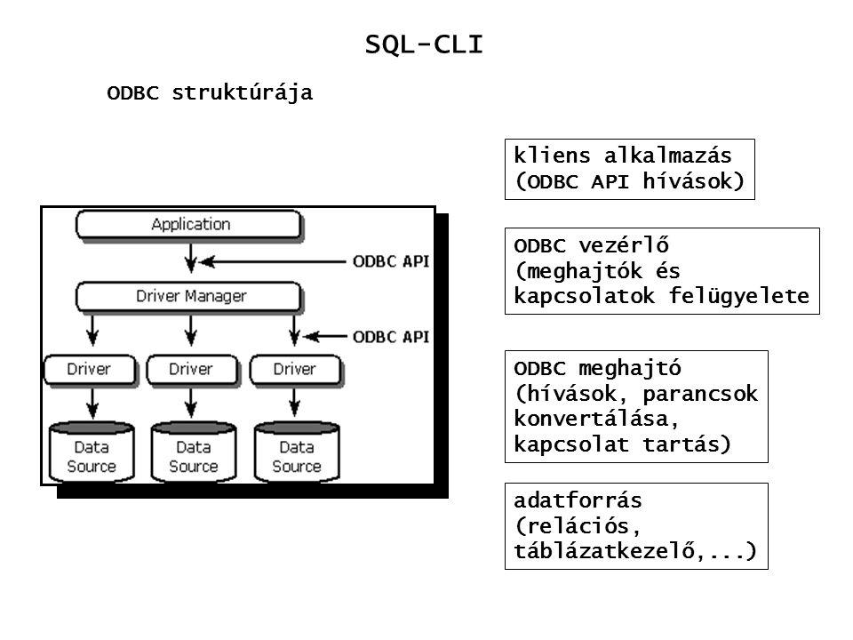 SQL-CLI ODBC struktúrája kliens alkalmazás (ODBC API hívások)