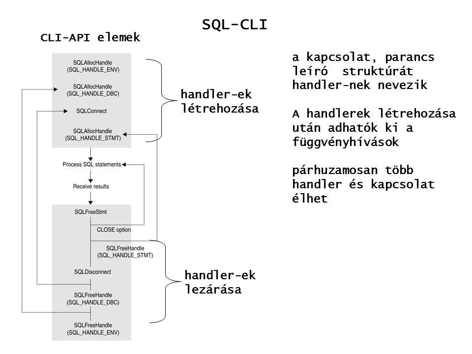 SQL-CLI CLI-API elemek a kapcsolat, parancs leíró struktúrát