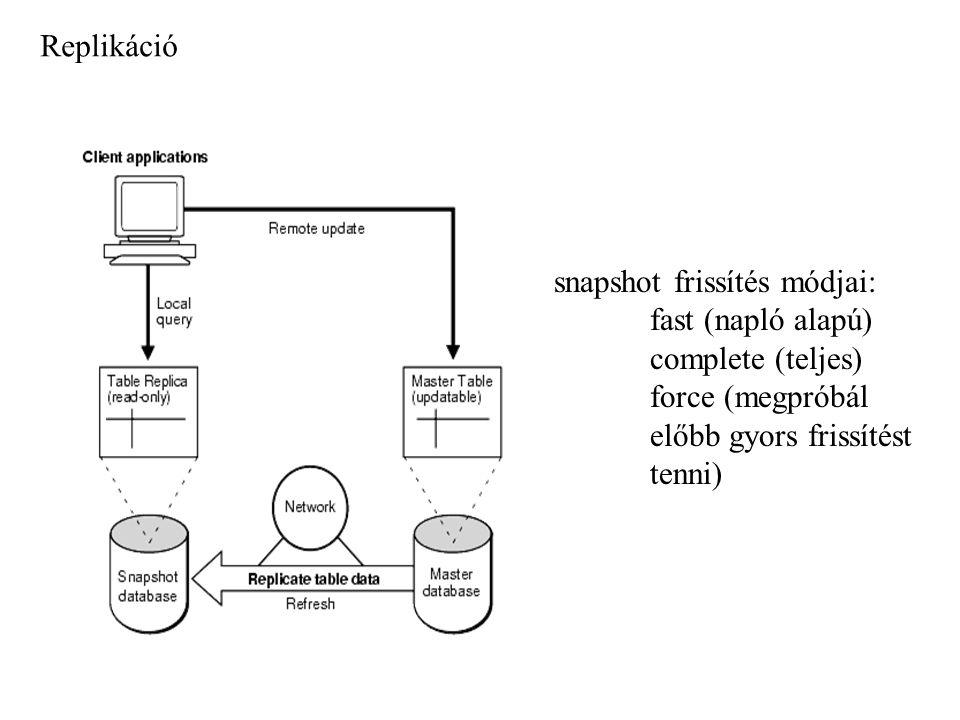 Replikáció snapshot frissítés módjai: fast (napló alapú) complete (teljes) force (megpróbál. előbb gyors frissítést.