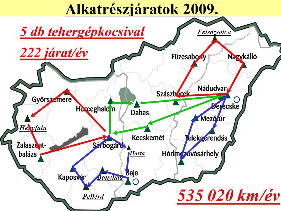 535 020 km/év Alkatrészjáratok 2009. 5 db tehergépkocsival