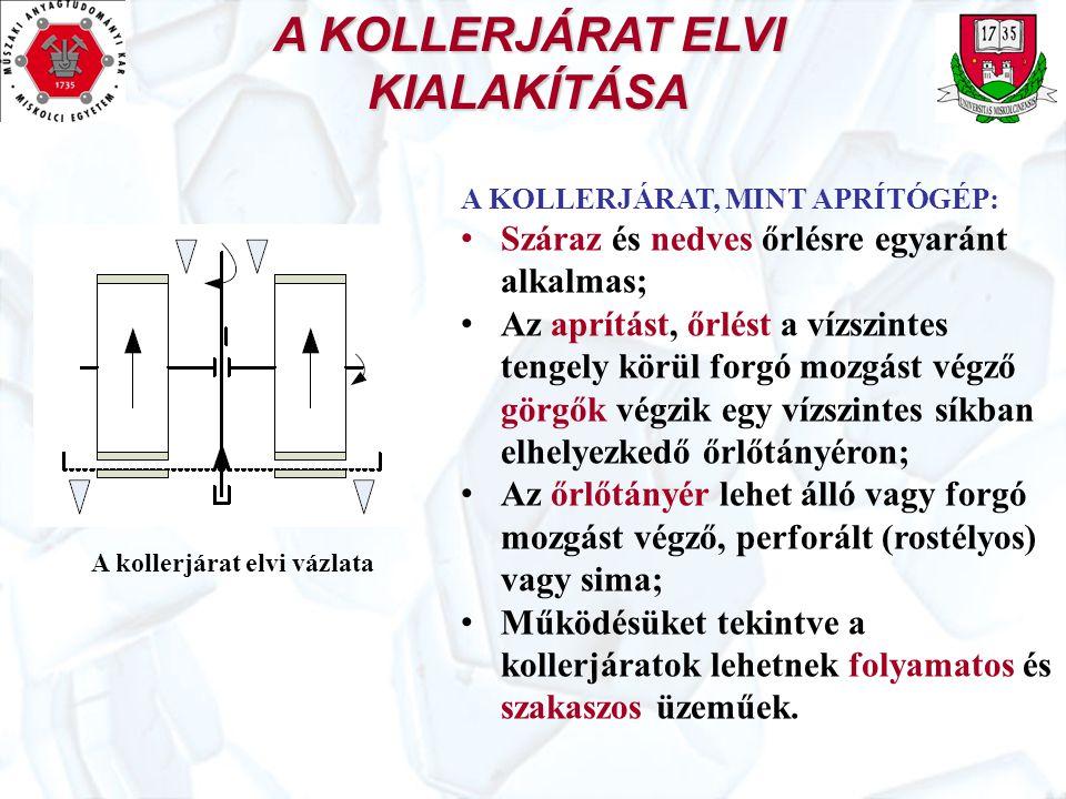 A KOLLERJÁRAT ELVI KIALAKÍTÁSA A kollerjárat elvi vázlata