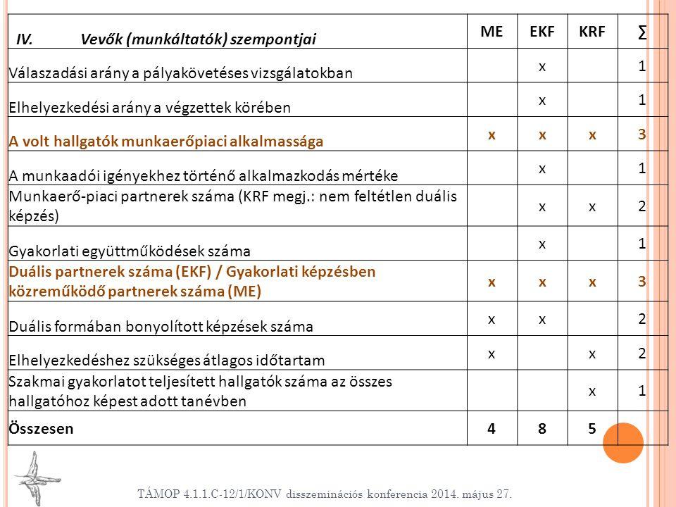 IV. Vevők (munkáltatók) szempontjai ME EKF KRF ∑