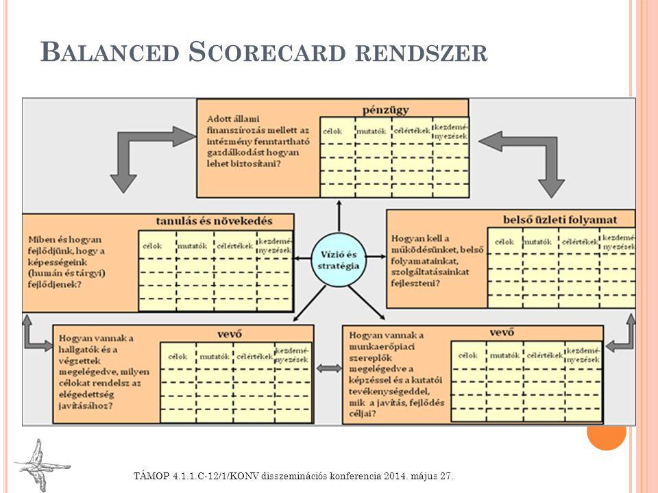 Balanced Scorecard rendszer