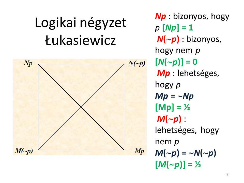 Logikai négyzet Łukasiewicz