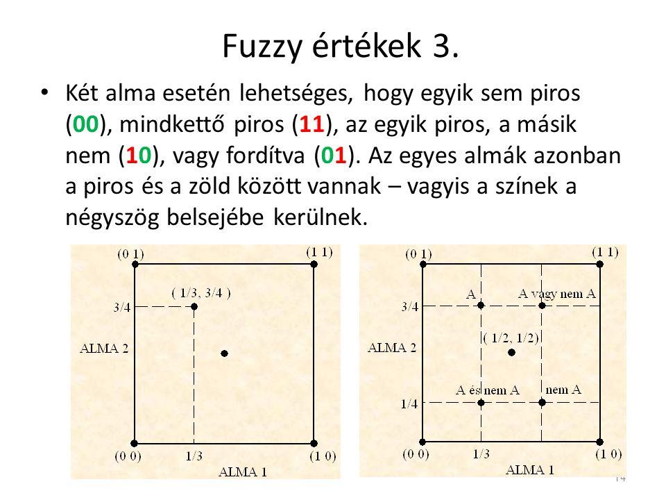 Fuzzy értékek 3.