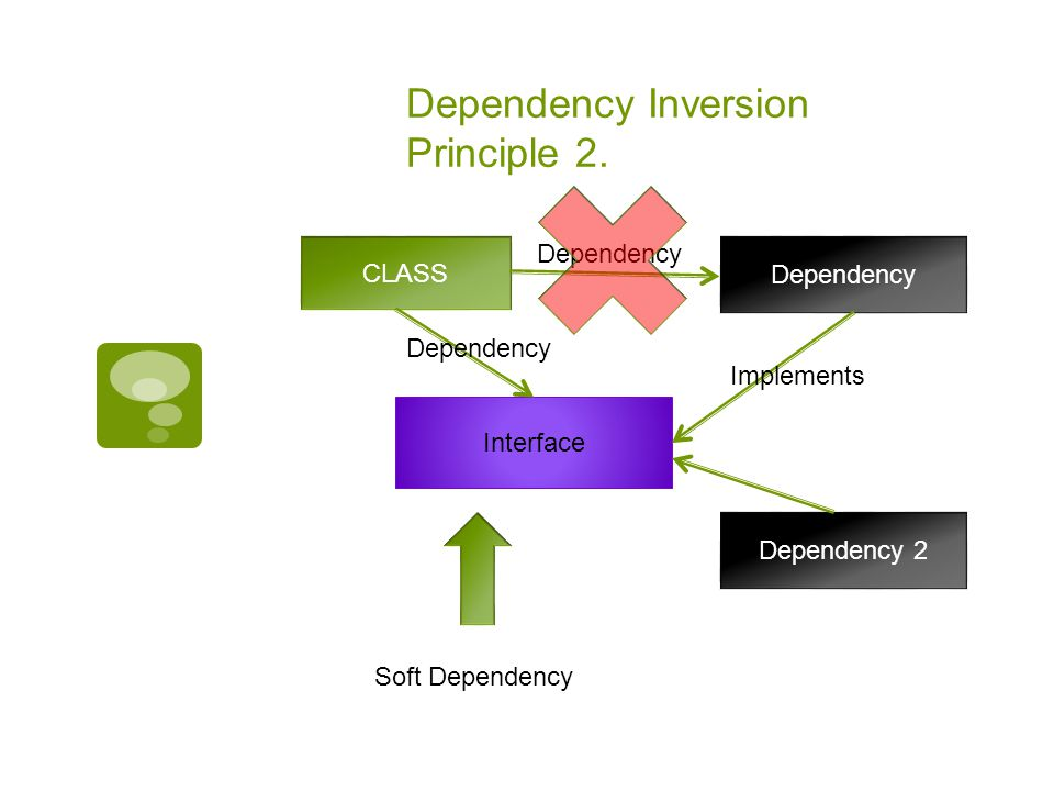 Dependency Inversion Principle 2.