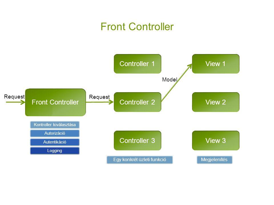 Front Controller Controller 1 View 1 Front Controller Controller 2
