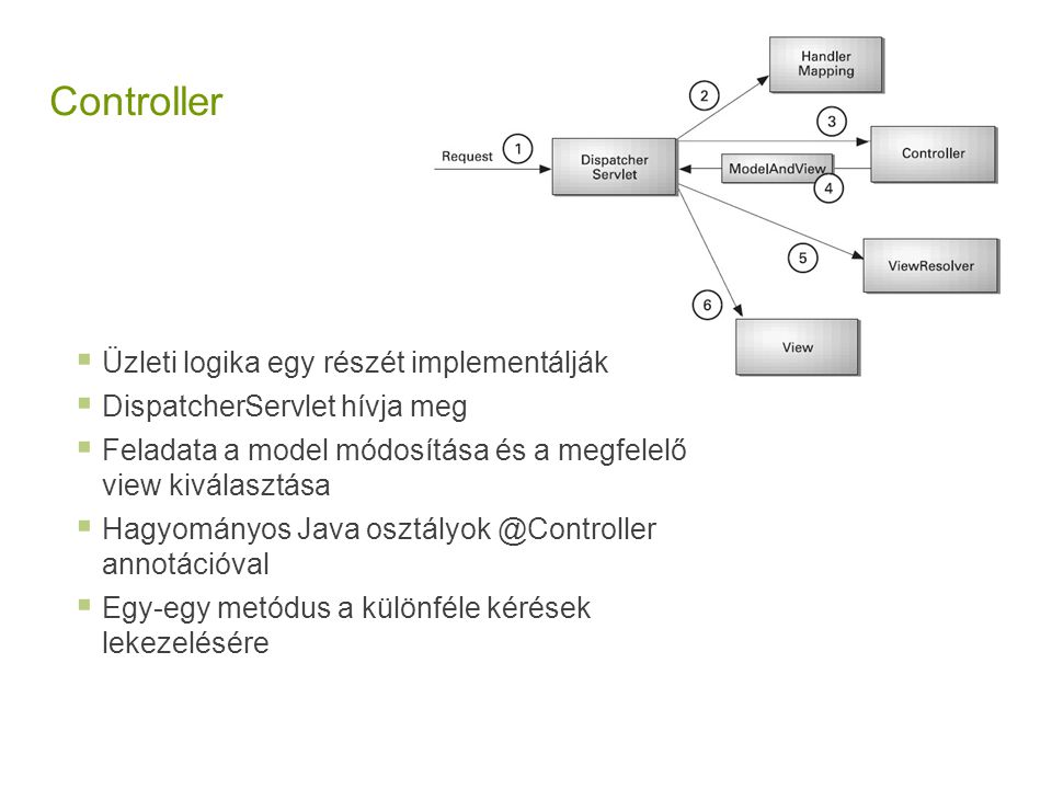 Controller Üzleti logika egy részét implementálják