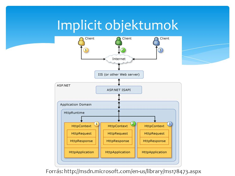 Implicit objektumok Forrás: http://msdn.microsoft.com/en-us/library/ms178473.aspx