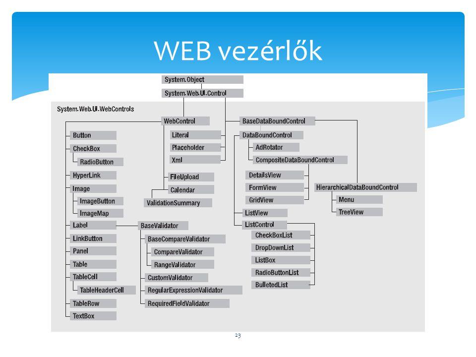 WEB vezérlők