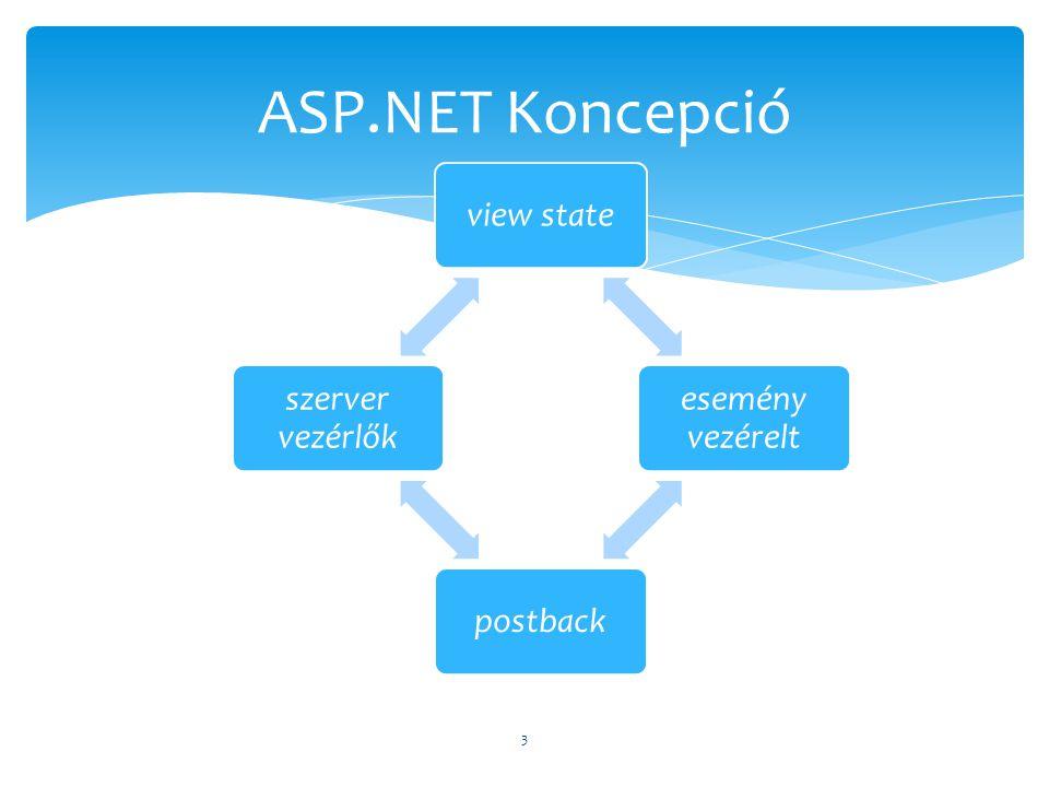 ASP.NET Koncepció view state esemény vezérelt postback