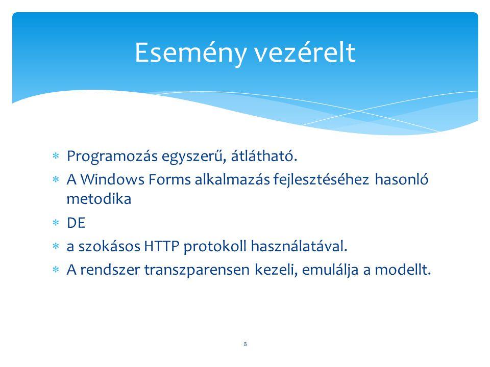 Esemény vezérelt Programozás egyszerű, átlátható.