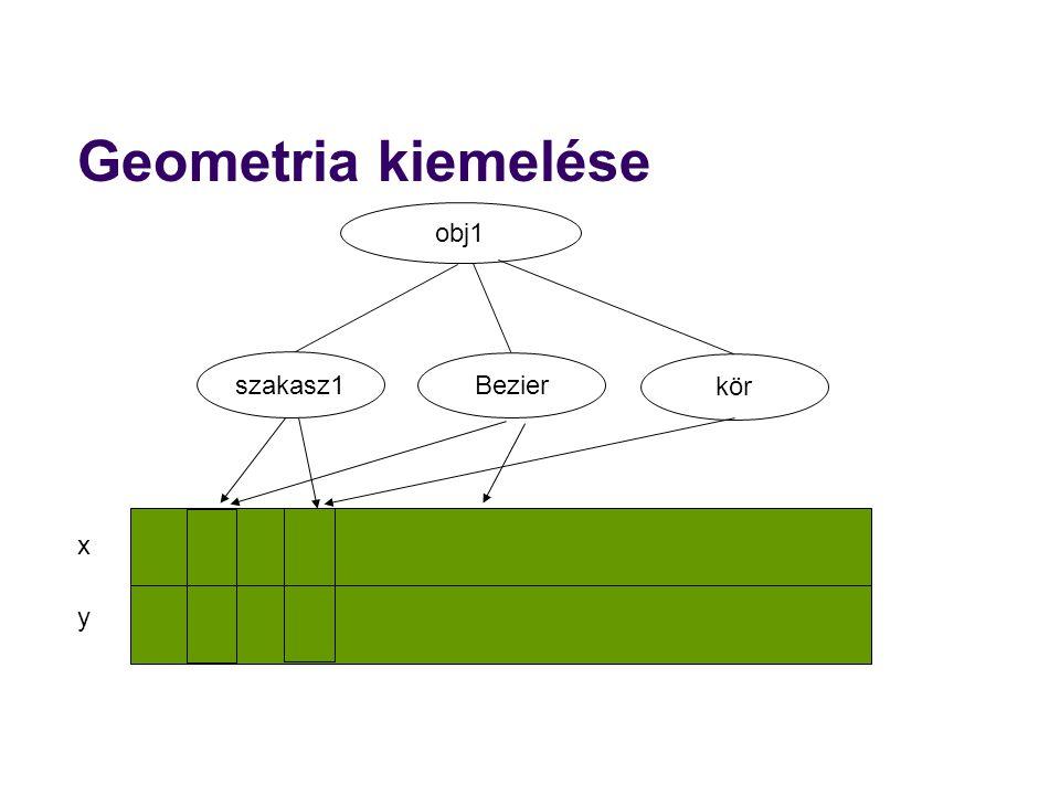 Geometria kiemelése obj1 szakasz1 Bezier kör x y 19