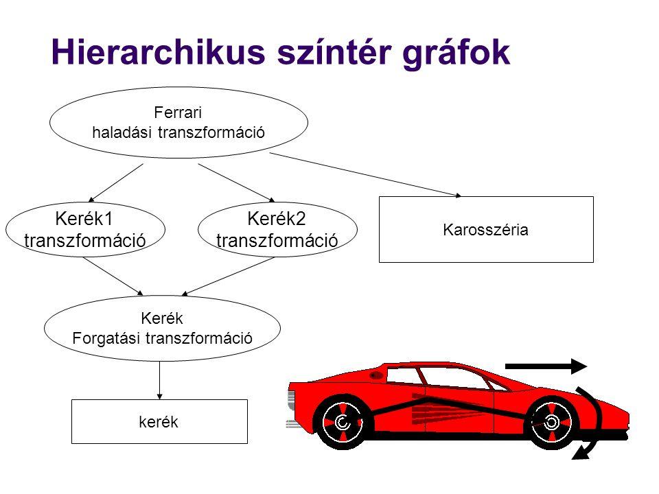 Hierarchikus színtér gráfok
