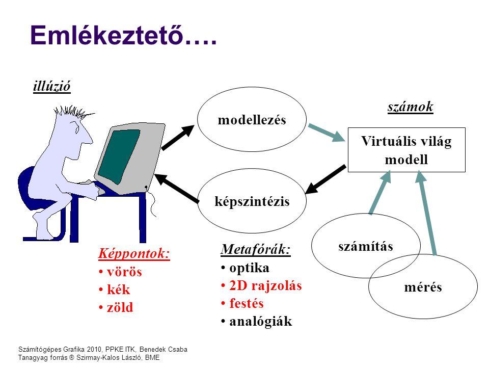 Emlékeztető…. illúzió számok modellezés Virtuális világ modell