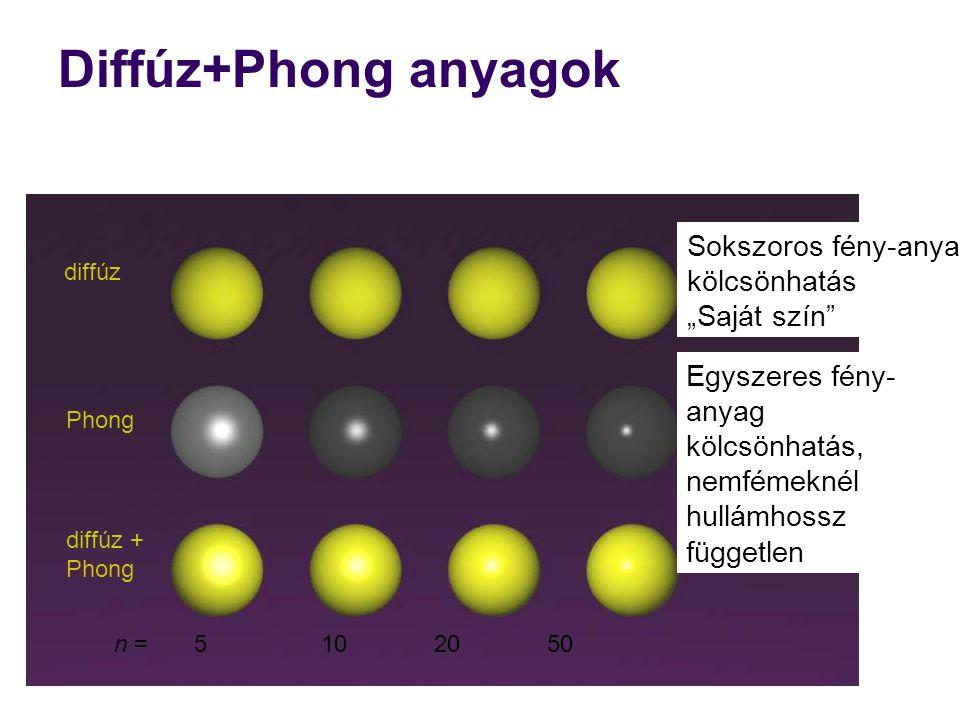 """Diffúz+Phong anyagok Sokszoros fény-anyag kölcsönhatás """"Saját szín"""