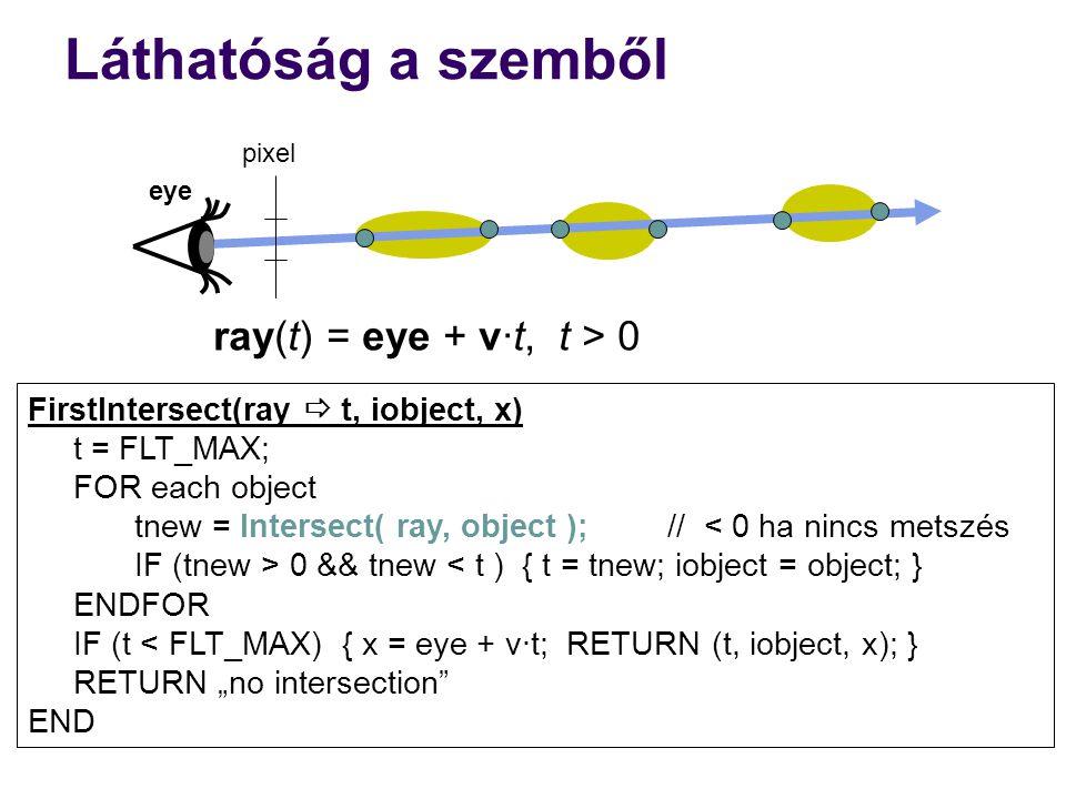 Láthatóság a szemből ray(t) = eye + v·t, t > 0
