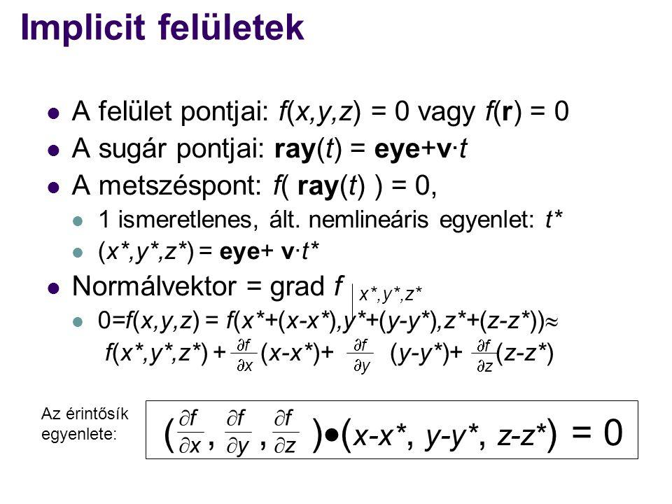 ( , , )(x-x*, y-y*, z-z*) = 0 Implicit felületek