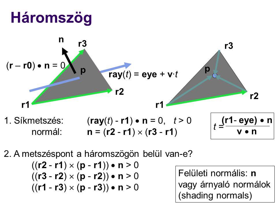 Háromszög n r3 r3 (r – r0)  n = 0 p p ray(t) = eye + v·t r2 r2 r1 r1