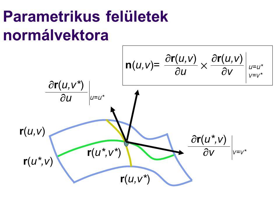 Parametrikus felületek normálvektora