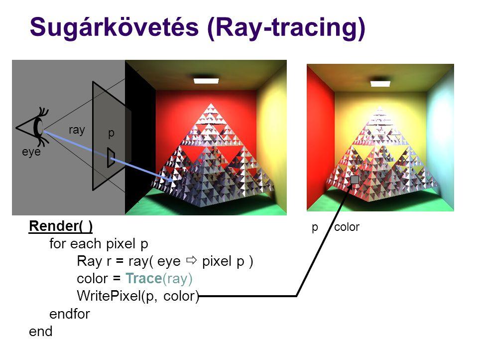 Sugárkövetés (Ray-tracing)