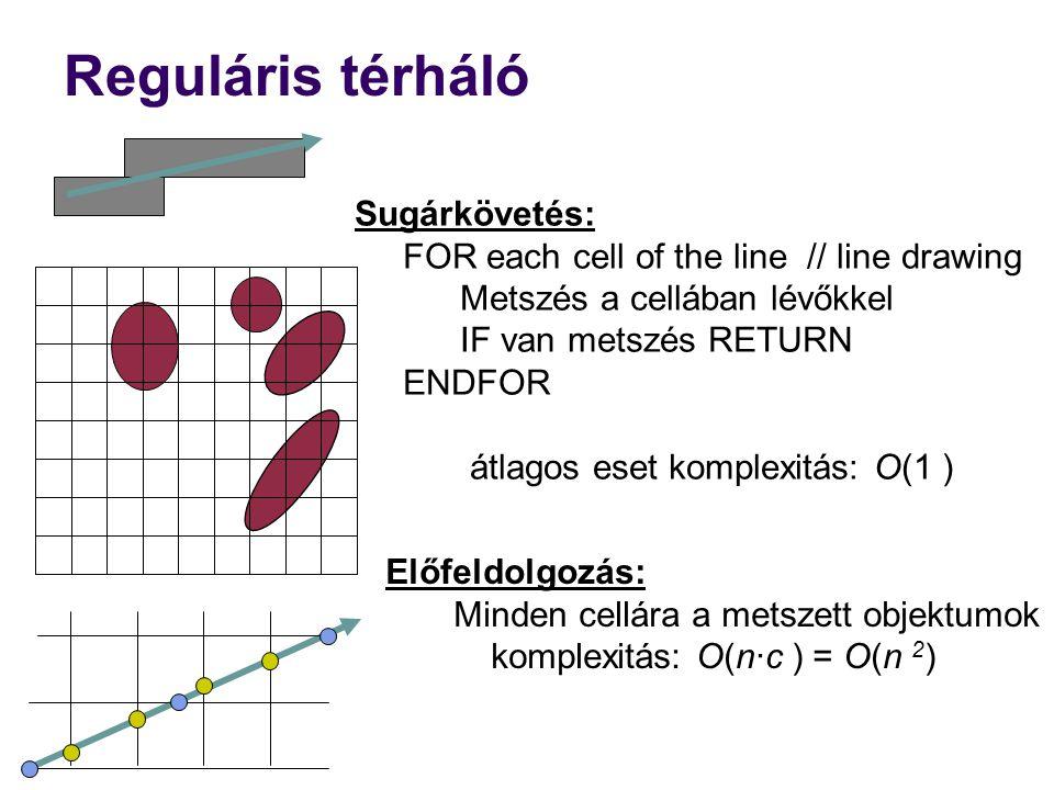 Reguláris térháló Sugárkövetés: