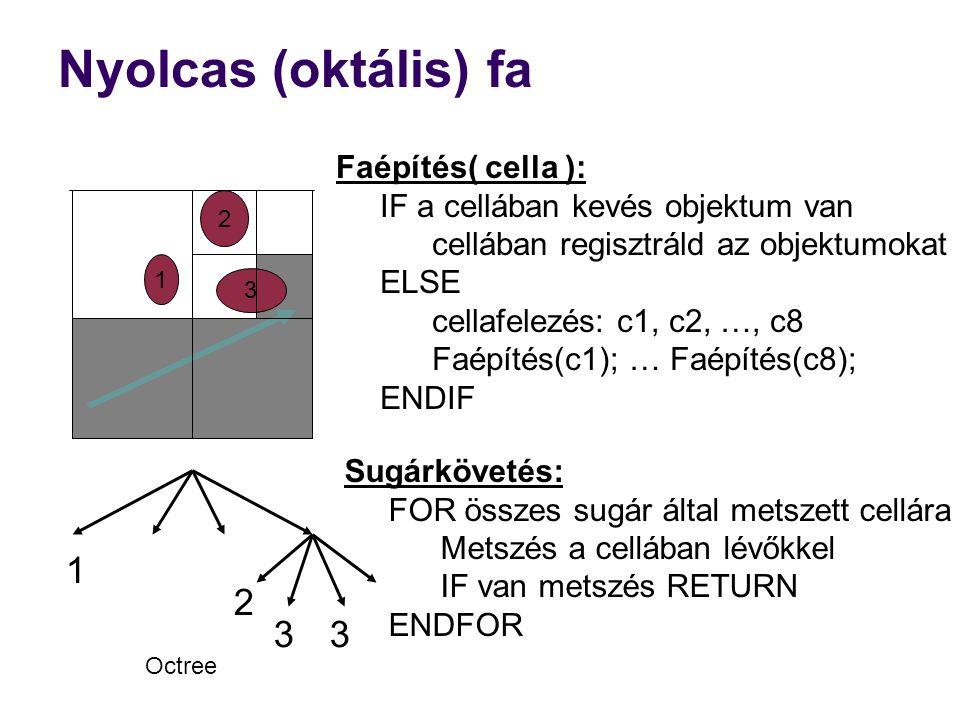 Nyolcas (oktális) fa 1 2 3 Faépítés( cella ):