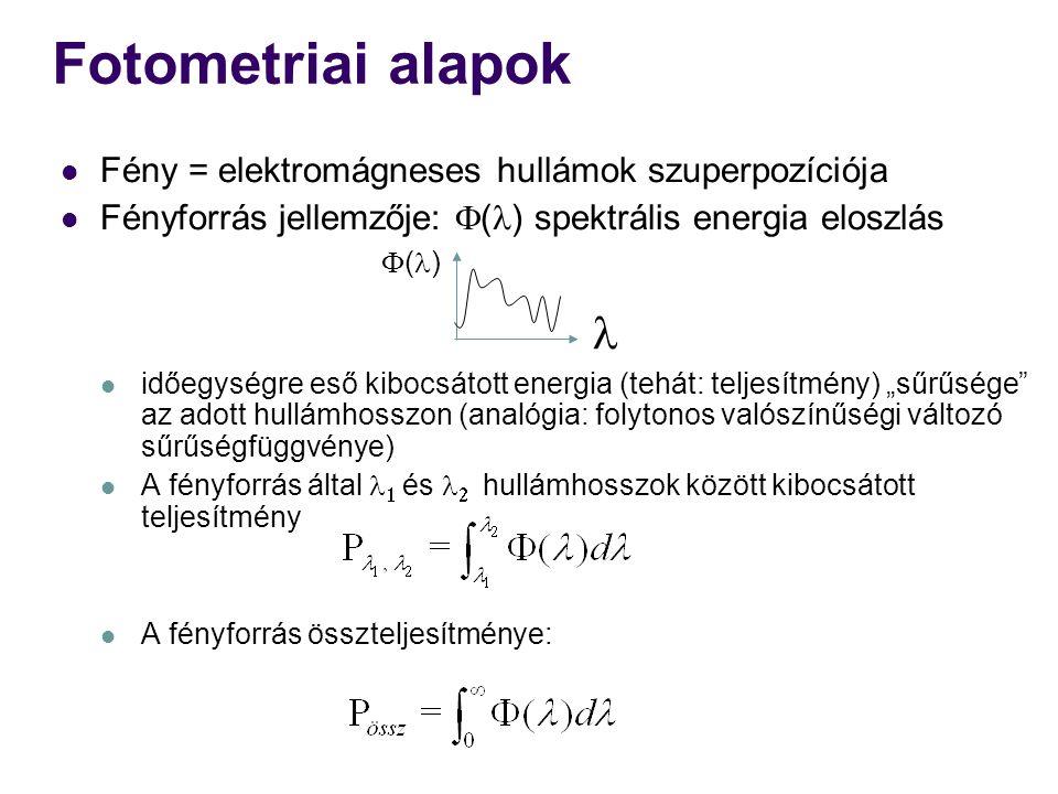 Fotometriai alapok  Fény = elektromágneses hullámok szuperpozíciója