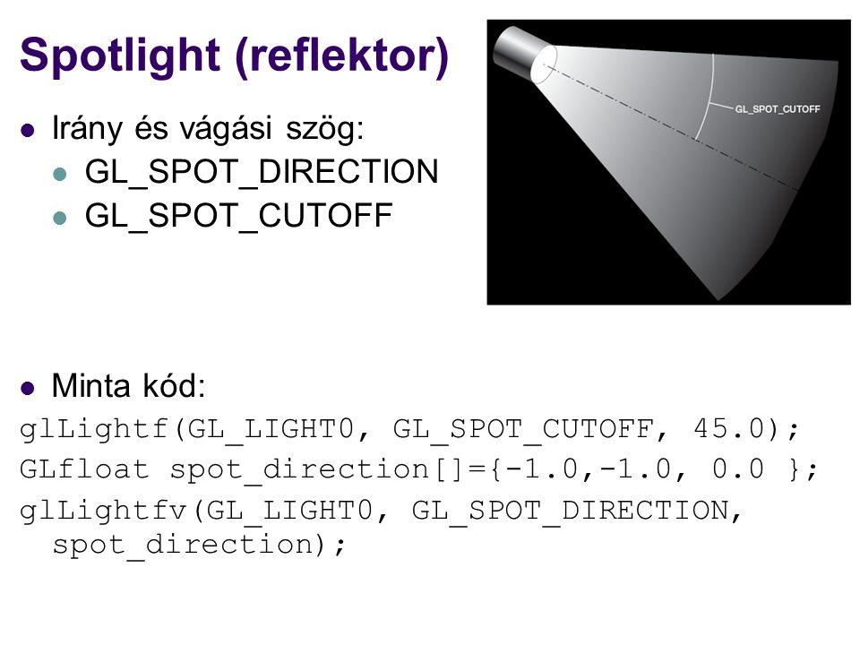 Spotlight (reflektor)