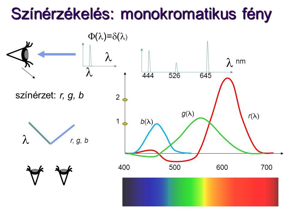 Színérzékelés: monokromatikus fény