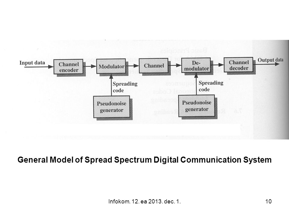 General Model of Spread Spectrum Digital Communication System