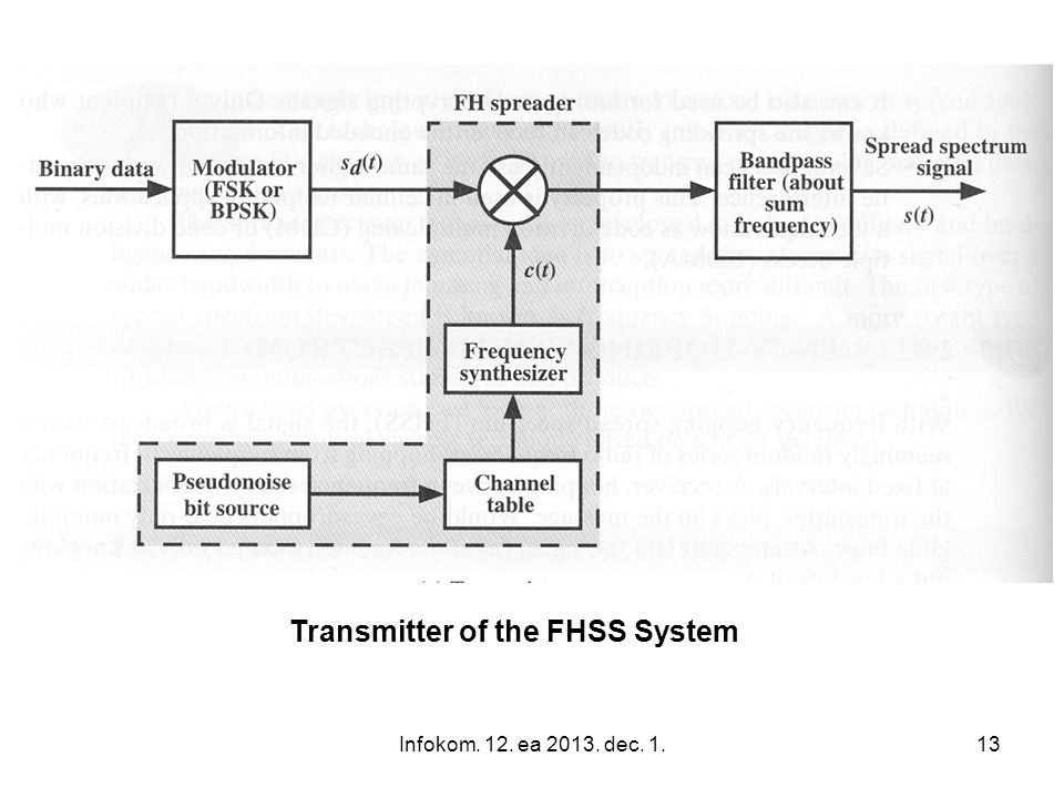 Transmitter of the FHSS System