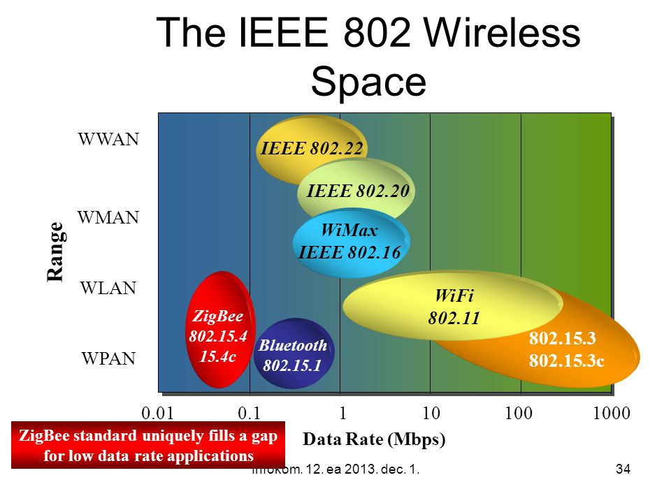 The IEEE 802 Wireless Space