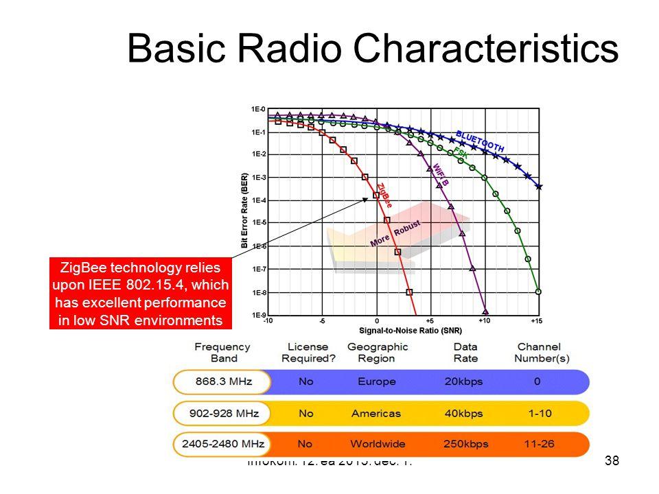 Basic Radio Characteristics