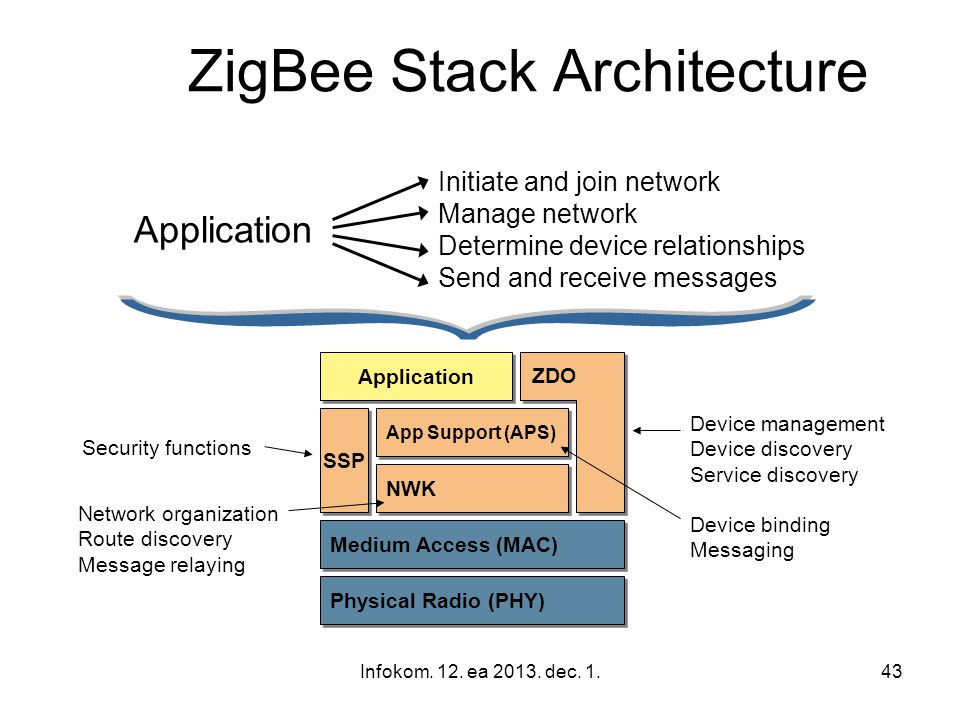 ZigBee Stack Architecture