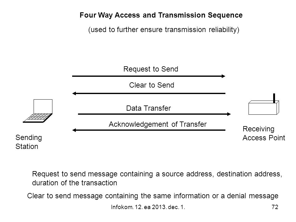 Four Way Access and Transmission Sequence